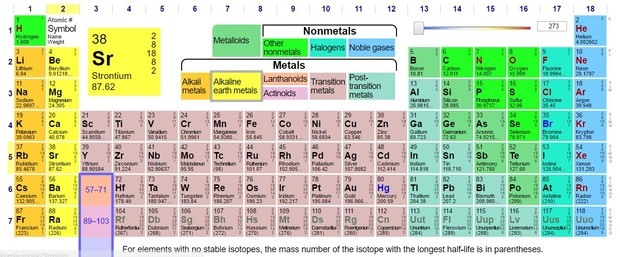 Module 15 nuclear chemistry smore newsletters for education big image urtaz Image collections