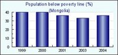 Percent Below Poverty Line