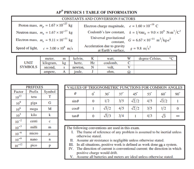 AP Physics 1 | Smore Newsletters