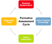Formative Assessment for Secondary Mathematics - Grades 6-12