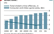violence crime decrease as violent video game sales increase.