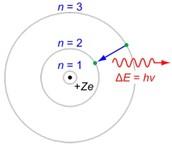 Bohr-Rutherford Model(1913-1915)