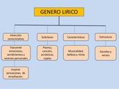 1. Genero lírico