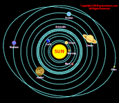 Our Solar System was formed due to the Big Bang