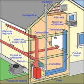 Forced Air heating what is it and how does it work?