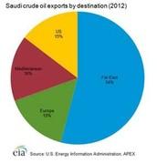 oil export graph