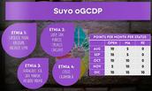 Puntaje para oGCDP