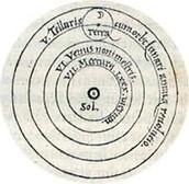Heliocentric Universe Model