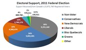 2011 Federal Election