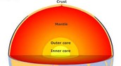 Outer and Inner core