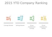 YTD Ranking