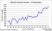 Increase in Food Production