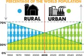 Urban vs Rural