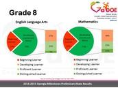8th Grade ELA and Math Results