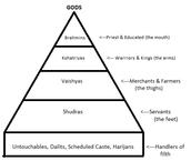 The Caste Pyramid