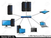 LAN- Local Area Network
