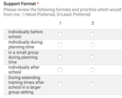 Ranking of Support Format