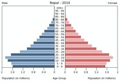 Nepal Population Pyramid-2014