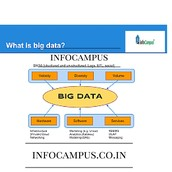 Big Data Training Institute In Bangalore,9738001024