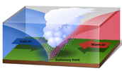 Lay out of an Stationary front