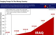 The Prices of War in Iraq