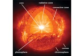 The parts of the sun