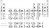 Periodic Trends And How They Affect Bonding