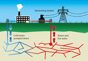 Geothermal prosses