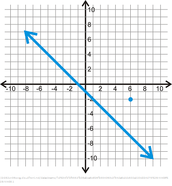 Is this line positive or negative? Is it a function?