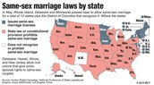 Gay  marriage Illegal in the USA.