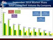 Market Share Stats