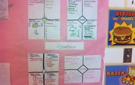 Check out the students' graphic organizers!