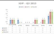 Resultados de iGIP en Bolivia en Quarter 3.