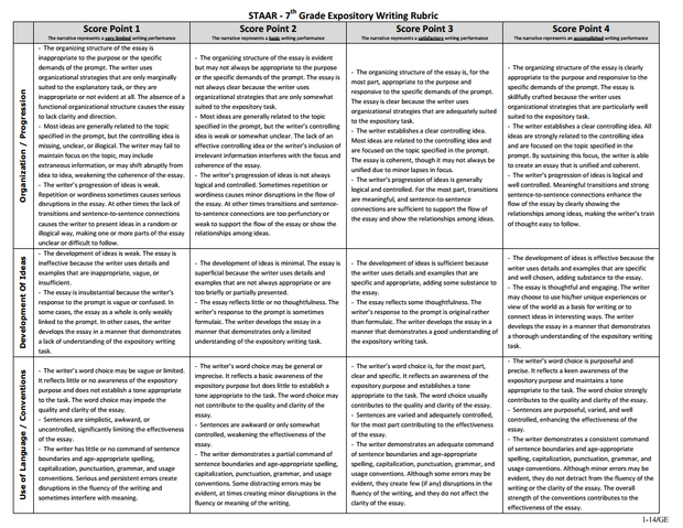 CCSS aligned Writing Rubric  Informative  Grades