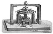Pacinotti dynamo, 1860