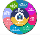 September's M-Powerment Strategy M1 Collaborative Culture of Caring