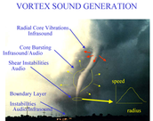 Tornado Vortex