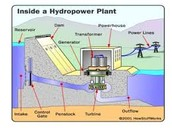 Question of hydropower