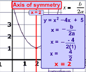 Example:Axis of symmetry (-b/2a)
