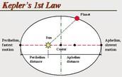 1st Law