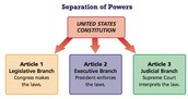 Separation of Powers diagram