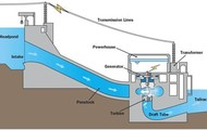 The process of how water is generated into electricity.
