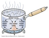 A Boiling Pot Of Water