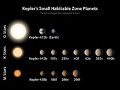 This shows Kepler's small habitable zone planets.