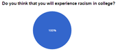 Students' responses to if they think they will experience racism in college.