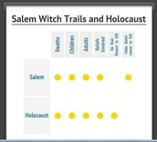 Comparing Salem Witch Trials and the Holocaust