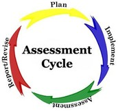 In what ways have you succeeded/failed to make students your partner in assessment?