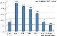Most Common Age for Identity Theft