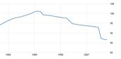 Population Density line Graph