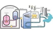 process of fossil fuel energy